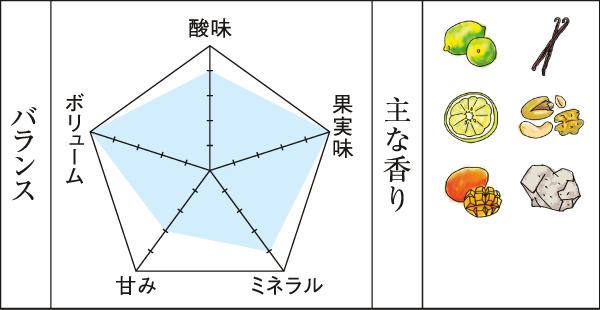 2010シャルドネエステートチャート