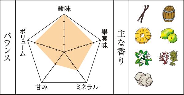 2008シャルドネエステートチャート
