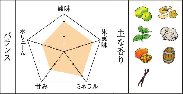 2009シャルドネエステートチャート